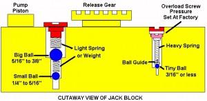 A gauche, la vis de réglage de la pompe. A droite, la vis de sécurité, qui détermine le poids réel que peut lever le cric.